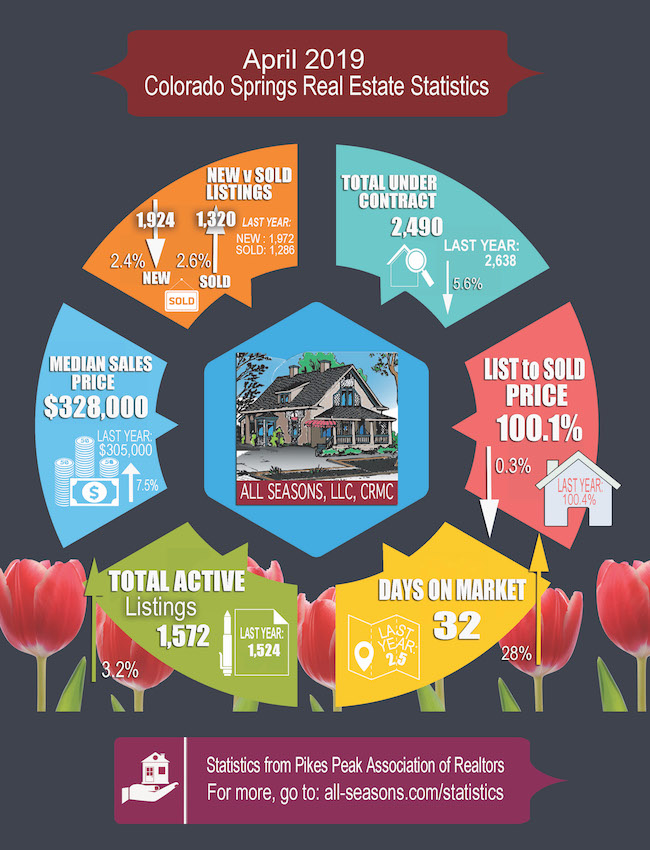 Local Real Estate Statistics