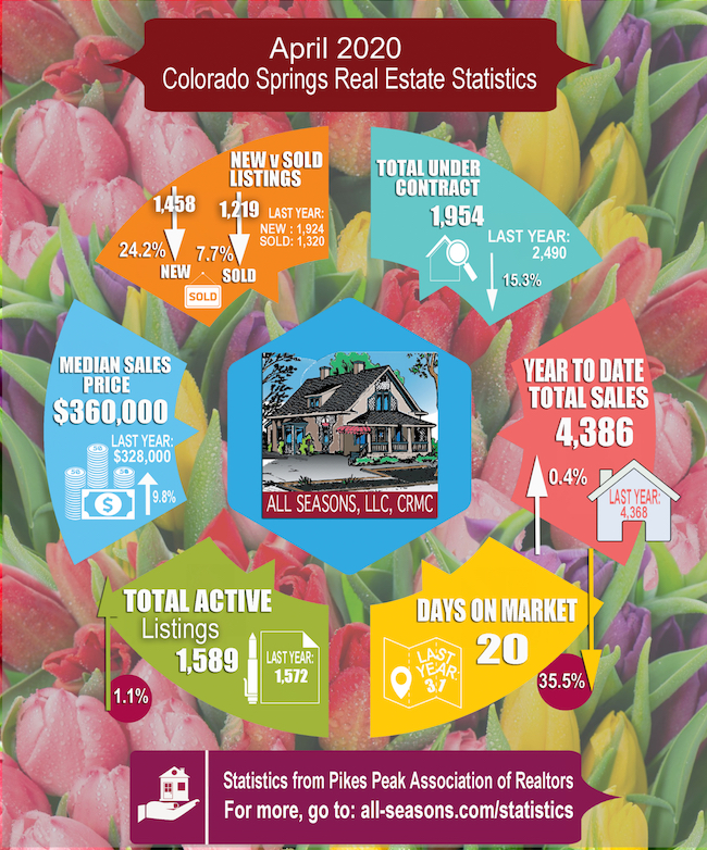 April 2020 Colorado Springs real estate statistics