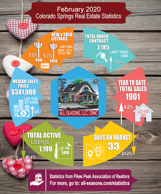 February 2020 Colorado Springs PPAR Real Estate Statistics