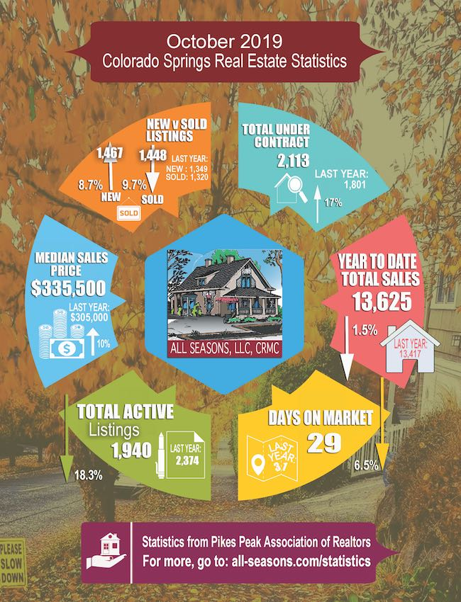 October 2019 Colorado Springs Real Estate Statistics