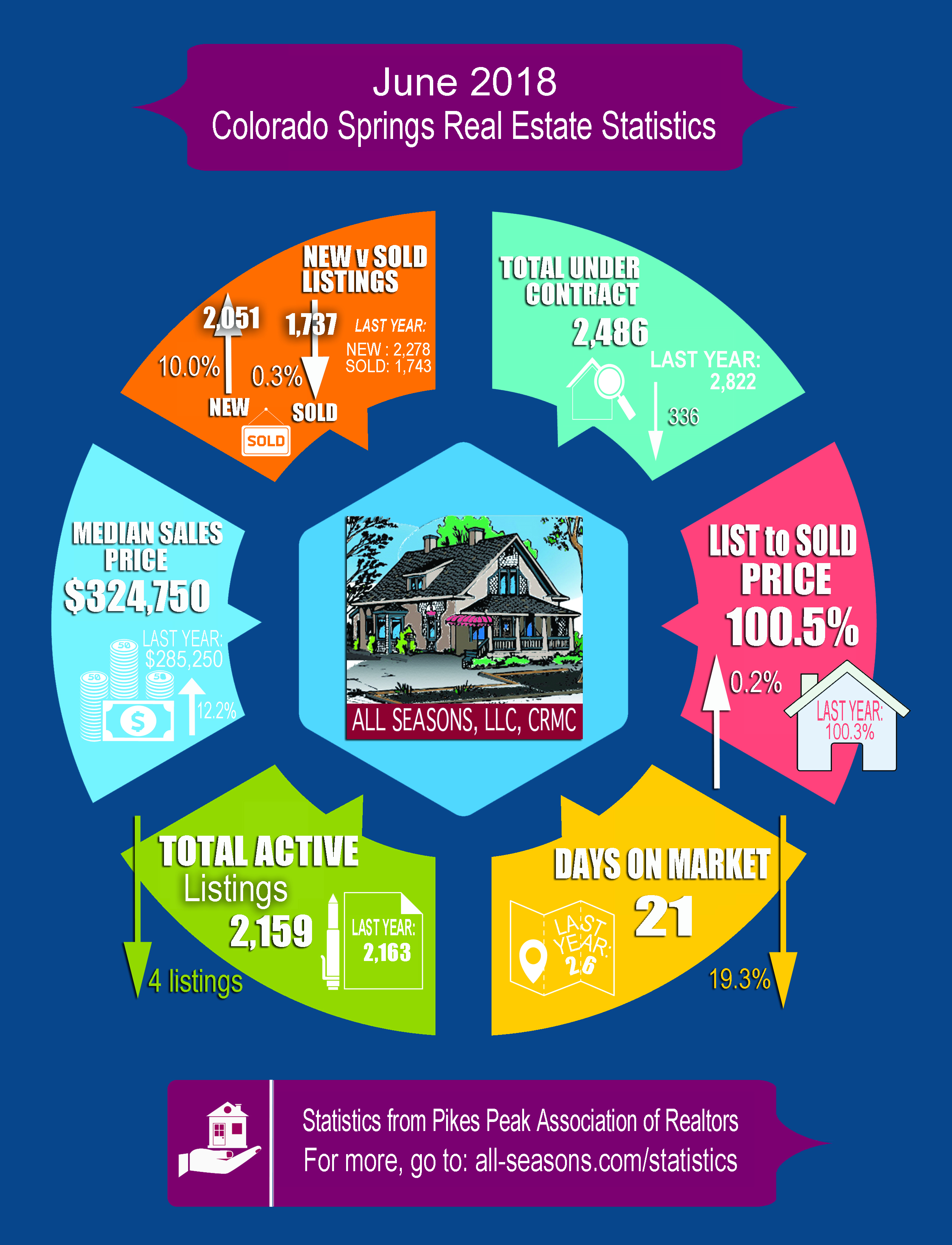 APM-real-estate-infographic-June-2018-1.