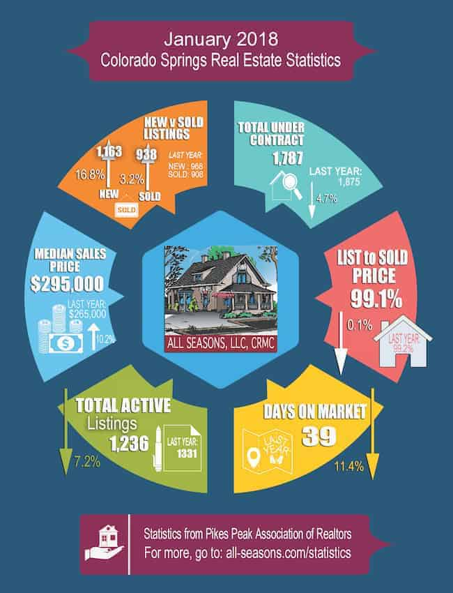 January 2018 Colorado Springs Real Estate Statistics